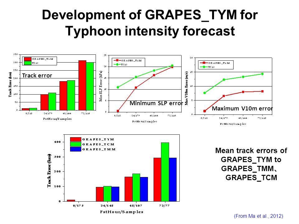 Development of GRAPES_TYM for Typhoon intensity forecast Mean track errors of GRAPES_TYM to GRAPES_TMM GRAPES_TCM Minimum SLP error Maximum V10m error
