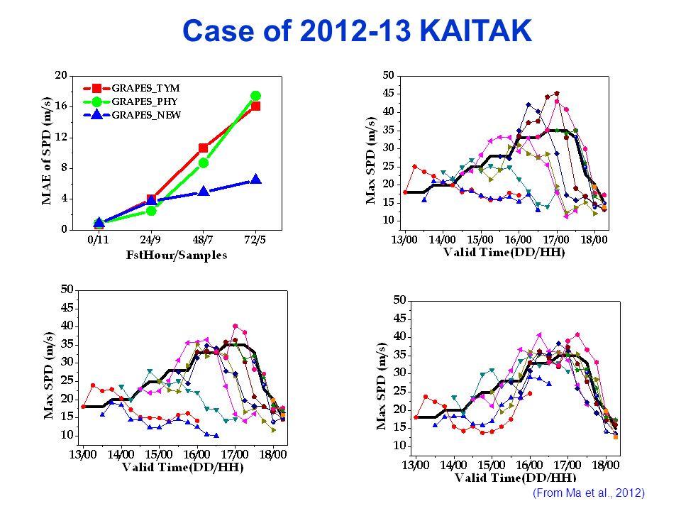 Case of 2012-13 KAITAK (From Ma et al., 2012)
