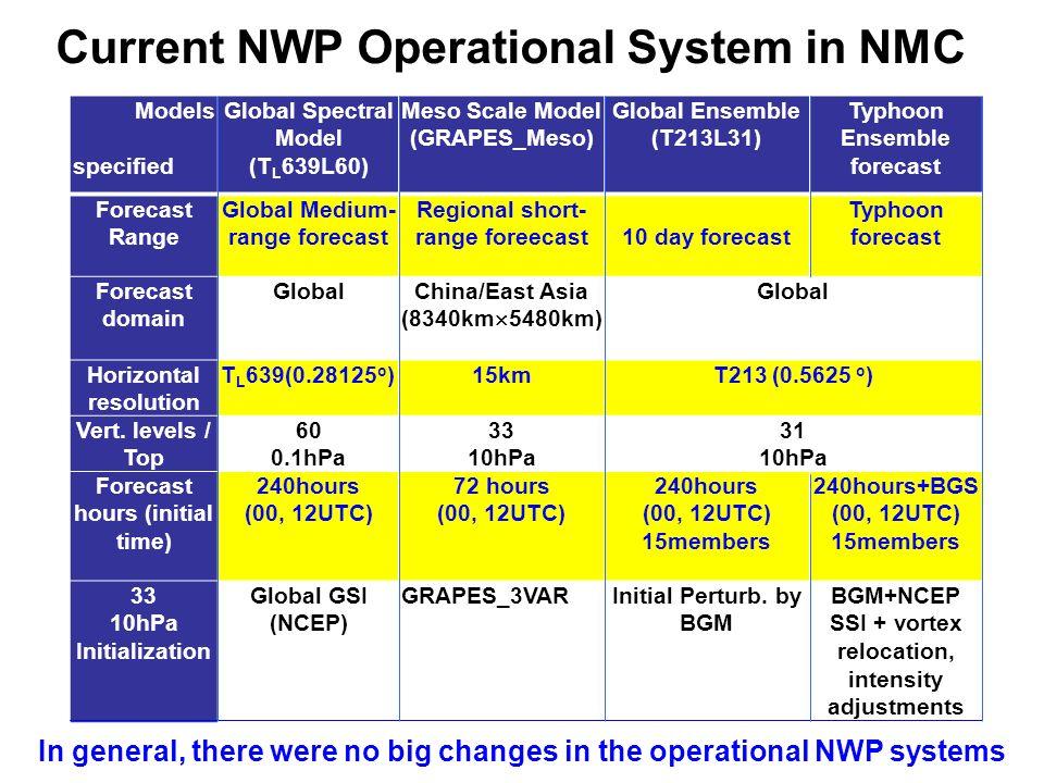 Models specified Global Spectral Model (T L 639L60) Meso Scale Model (GRAPES_Meso) Global Ensemble (T213L31) Typhoon Ensemble forecast Forecast Range