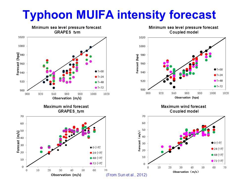 Typhoon MUIFA intensity forecast Minimum sea level pressure forecast GRAPES_tym Minimum sea level pressure forecast Coupled model Maximum wind forecas