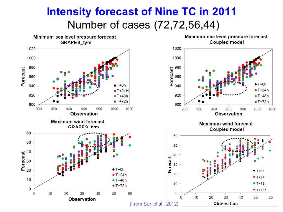 Minimum sea level pressure forecast GRAPES_tym Minimum sea level pressure forecast Coupled model Maximum wind forecast GRAPES_tym Maximum wind forecas