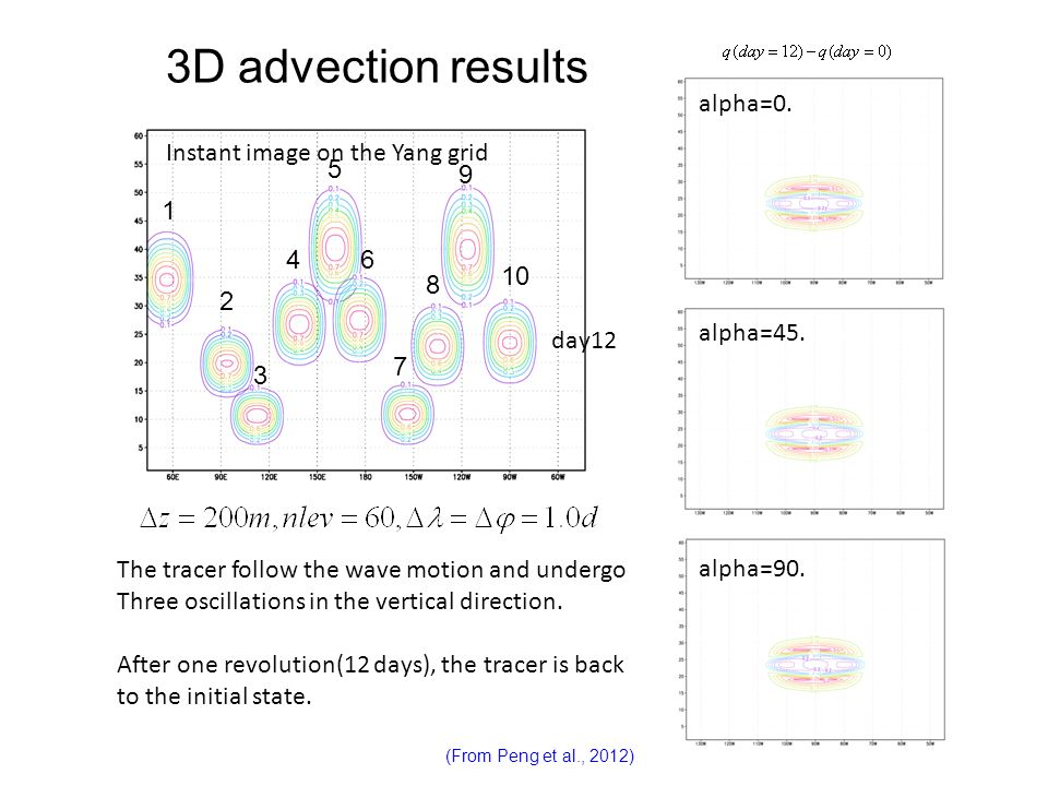 3D advection results alpha=0. alpha=90. alpha=45. Instant image on the Yang grid The tracer follow the wave motion and undergo Three oscillations in t