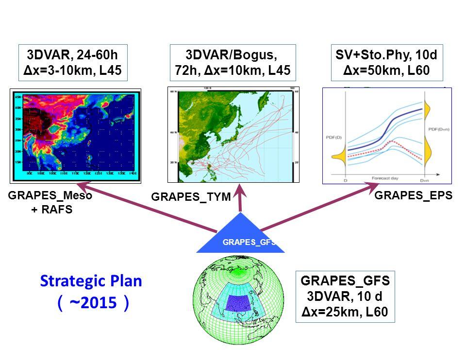 Strategic Plan ~ 2015 GRAPES_GFS 3DVAR, 10 d Δx=25km, L60 GRAPES_Meso + RAFS GRAPES_TYM GRAPES_EPS 3DVAR, 24-60h Δx=3-10km, L45 3DVAR/Bogus, 72h, Δx=1