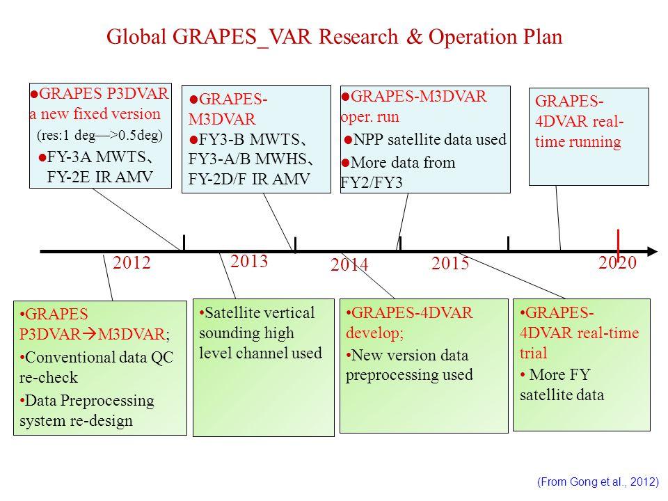 GRAPES P3DVAR a new fixed version (res:1 deg>0.5deg) FY-3A MWTS FY-2E IR AMV 2012 2013 2015 Global GRAPES_VAR Research & Operation Plan 2014 2020 GRAP
