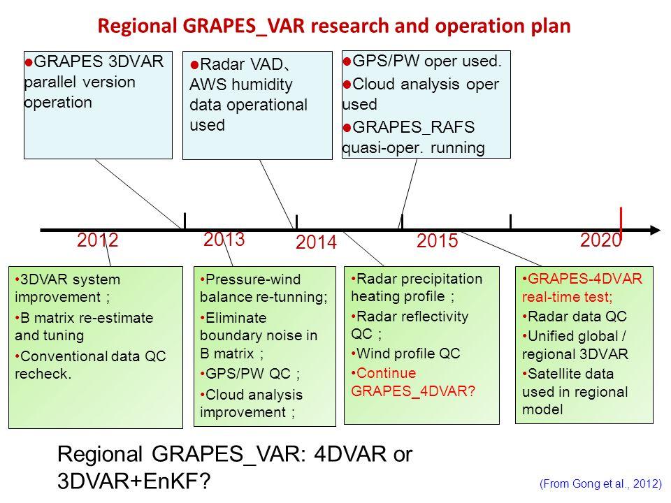 GRAPES 3DVAR parallel version operation 2012 2013 2015 Regional GRAPES_VAR research and operation plan 2014 2020 3DVAR system improvement B matrix re-