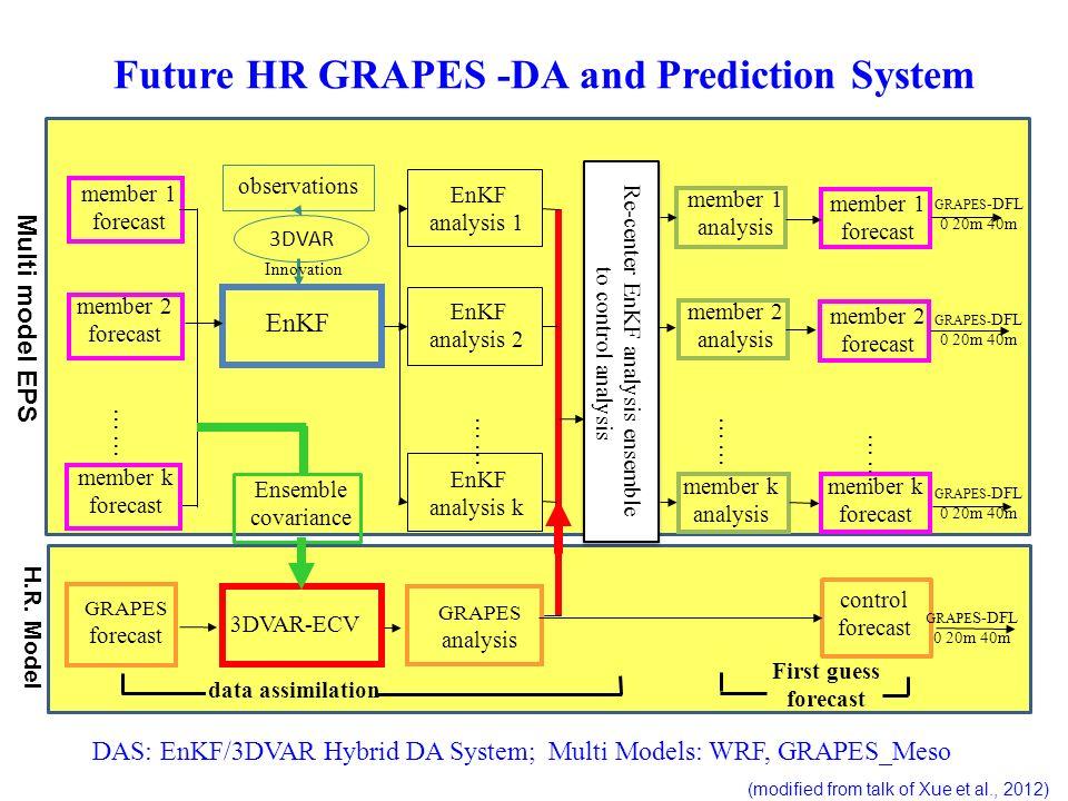 member 1 forecast member 2 forecast member k forecast GRAPES forecast 3DVAR-ECV EnKF GRAPES analysis EnKF analysis k EnKF analysis 2 EnKF analysis 1 m