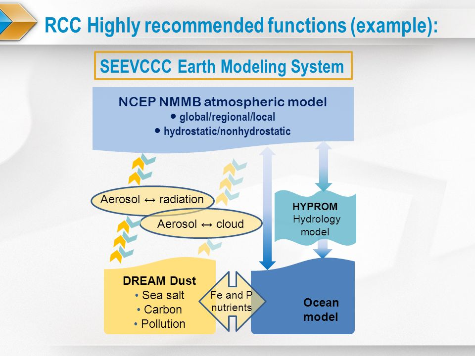 RCC Highly recommended functions (example): SEEVCCC Earth Modeling System NCEP NMMB atmospheric model global/regional/local hydrostatic/nonhydrostatic