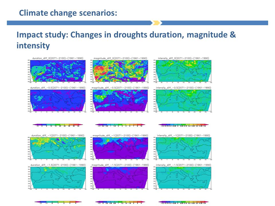 Climate change scenarios: Impact study: Changes in droughts duration, magnitude & intensity