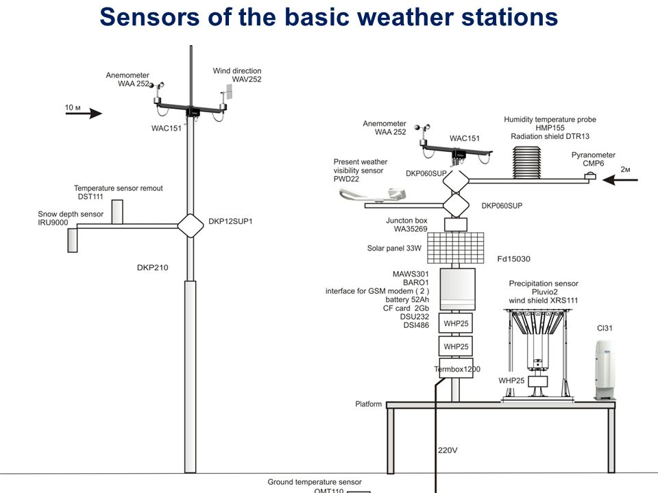 Current Instrumentul Setup (AMSs and Sensors Installed) : «Meteofon» stations at the towers of mobile communication Station Name WMO index Coordinates H Above sea lev., m Measured parameters (Vaisala WXT-520) Air temperat ure Rel.