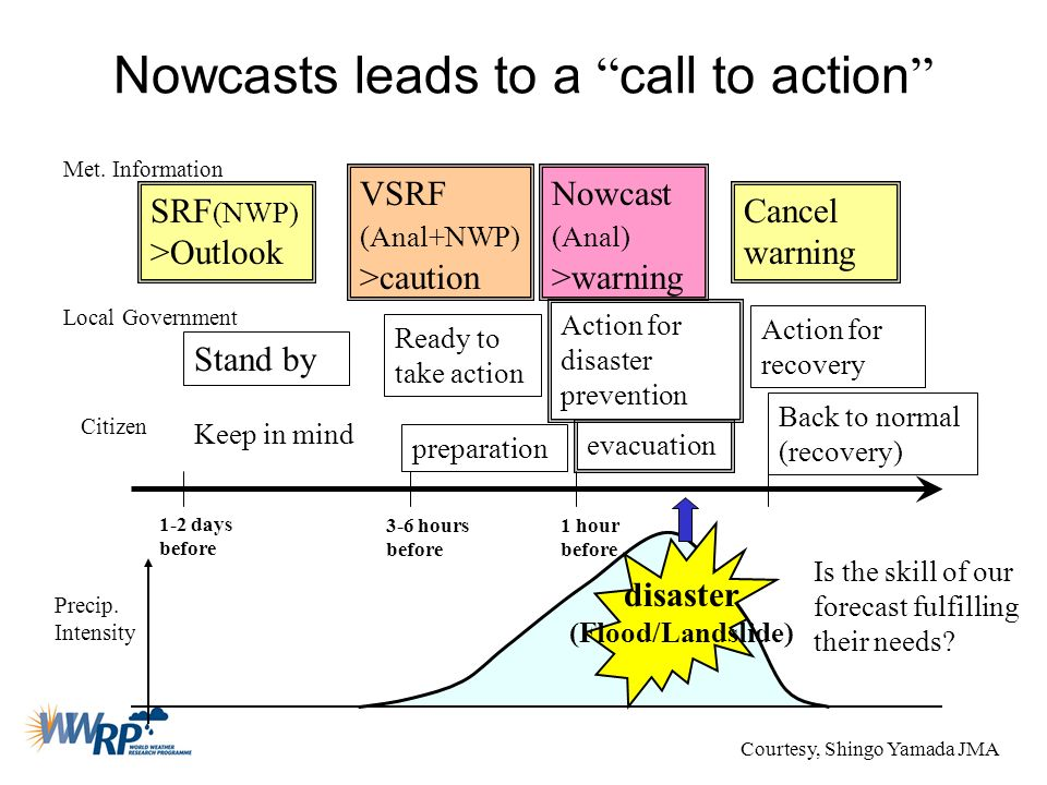 Nowcasts leads to a call to action disaster (Flood/Landslide) 1 hour before 3-6 hours before evacuation Nowcast (Anal) >warning VSRF (Anal+NWP) >cauti