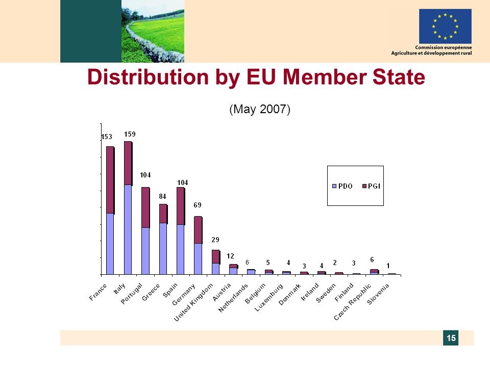 15 Distribution by EU Member State (May 2007)
