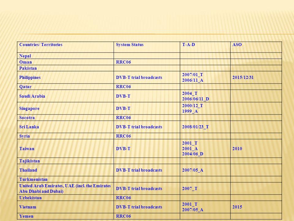 Countries/ TerritoriesSystem StatusT-A-DASO Nepal OmanRRC06 Pakistan PhilippinesDVB-T trial broadcasts 2007/01_T 2006/11_A 2015/12/31 QatarRRC06 Saudi ArabiaDVB-T 2004_T 2006/06/11_D SingaporeDVB-T 2000/12_T 1999_A SocotraRRC06 Sri LankaDVB-T trial broadcasts2008/01/23_T SyriaRRC06 TaiwanDVB-T 2001_T 2001_A 2004/06_D 2010 Tajikistan ThailandDVB-T trial broadcasts2007/05_A Turkmenistan United Arab Emirates, UAE (incl.