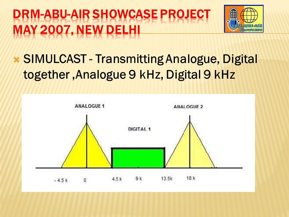 SIMULCAST - Transmitting Analogue, Digital together,Analogue 9 kHz, Digital 9 kHz