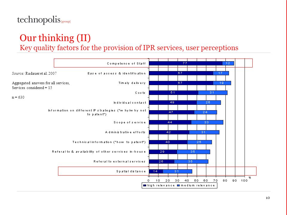 Our thinking (II) Key quality factors for the provision of IPR services, user perceptions 10 Source: Radauer et al.