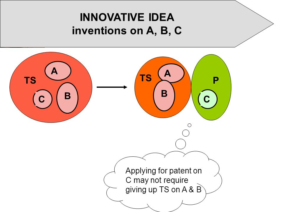 INNOVATIVE IDEA inventions on A, B, C A C TS B P A B C Applying for patent on C may not require giving up TS on A & B