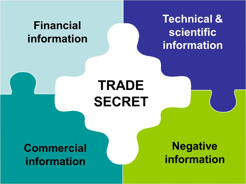 TRADE SECRET Financial information Technical & scientific information Commercial information Negative information