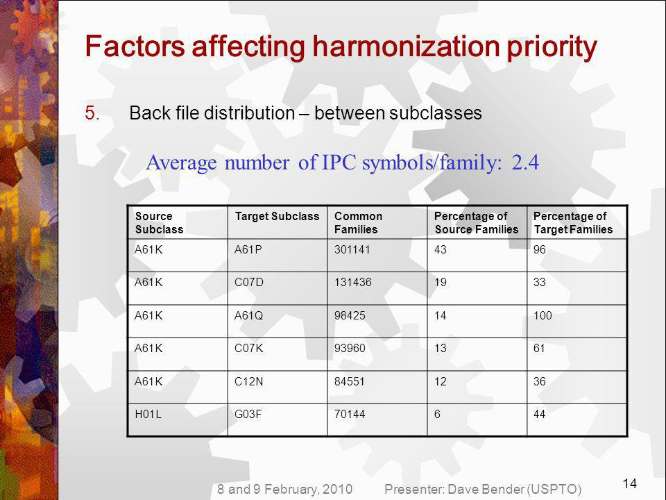 8 and 9 February, 2010Presenter: Dave Bender (USPTO) 14 Factors affecting harmonization priority 5.Back file distribution – between subclasses Average number of IPC symbols/family: 2.4 Source Subclass Target SubclassCommon Families Percentage of Source Families Percentage of Target Families A61KA61P3011414396 A61KC07D1314361933 A61KA61Q9842514100 A61KC07K939601361 A61KC12N845511236 H01LG03F70144644
