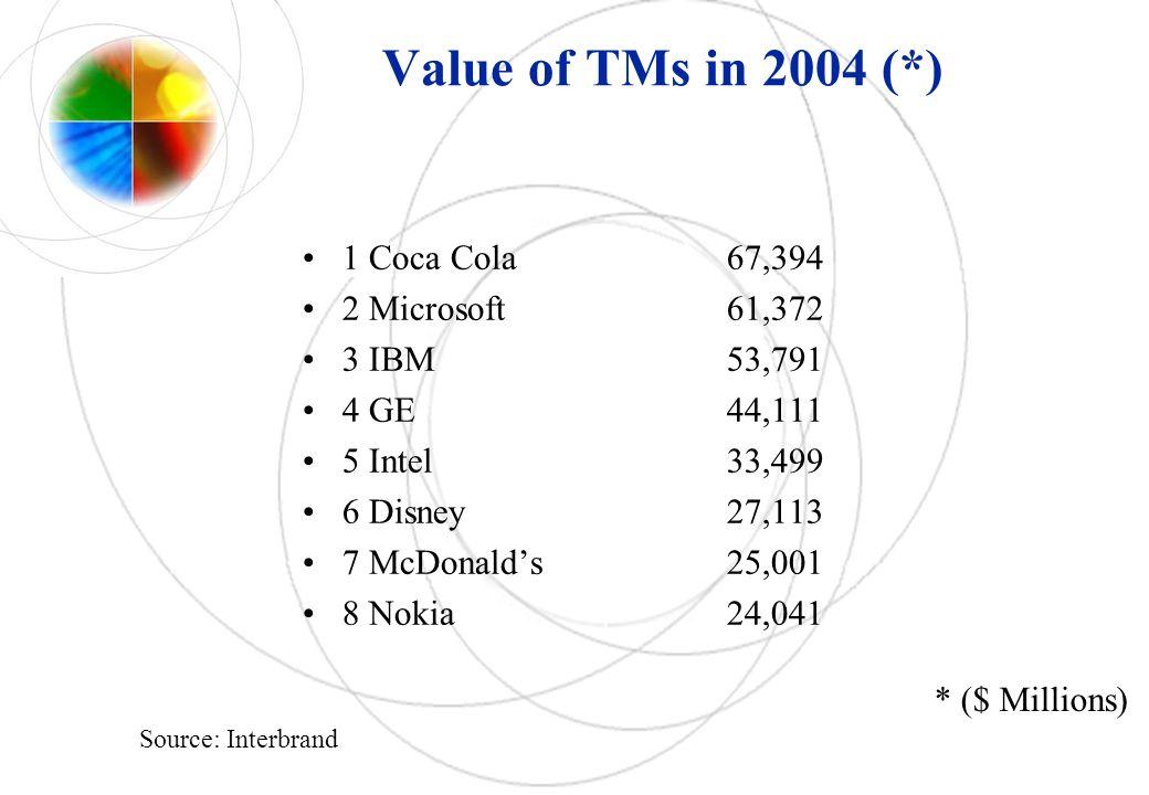 Value of TMs in 2004 (*) 1 Coca Cola67,394 2 Microsoft61,372 3 IBM53,791 4 GE44,111 5 Intel33,499 6 Disney27,113 7 McDonalds25,001 8 Nokia24,041 * ($