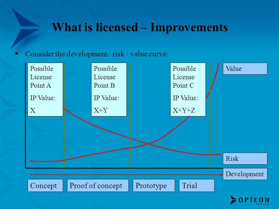 What is licensed – Improvements ConceptProof of conceptPrototypeTrial Development Risk Value Possible License Point A IP Value: X Possible License Poi