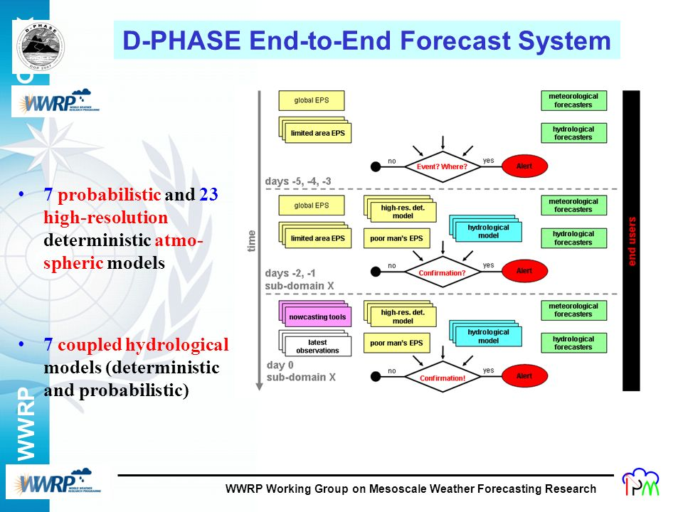 WWRP 11 D-PHASE End-to-End Forecast System WWRP Working Group on Mesoscale Weather Forecasting Research 7 probabilistic and 23 high-resolution determi