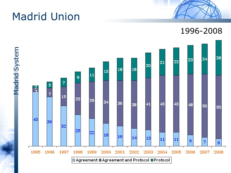 Madrid System Madrid Union 1996-2008