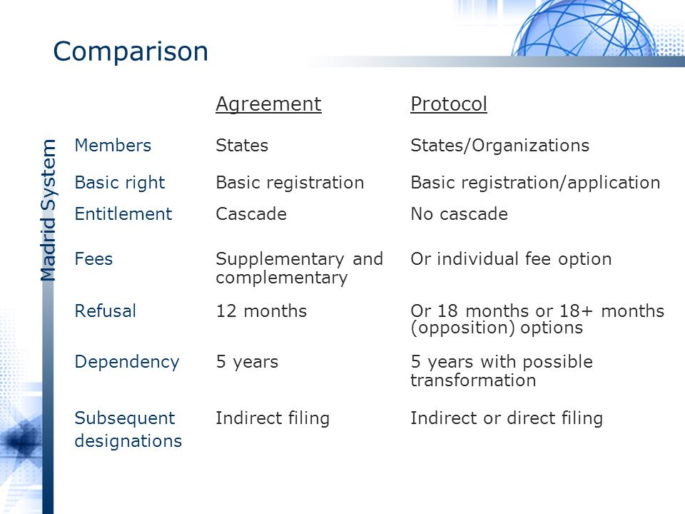 Madrid System Comparison AgreementProtocol MembersStatesStates/Organizations Basic rightBasic registrationBasic registration/application EntitlementCascade No cascade FeesSupplementary andOr individual fee option complementary Refusal12 monthsOr 18 months or 18+ months (opposition) options Dependency5 years5 years with possible transformation SubsequentIndirect filing Indirect or direct filing designations