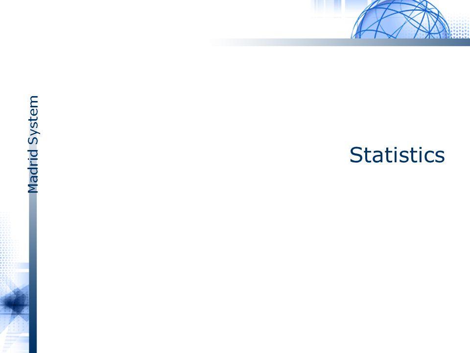 Madrid System Statistics