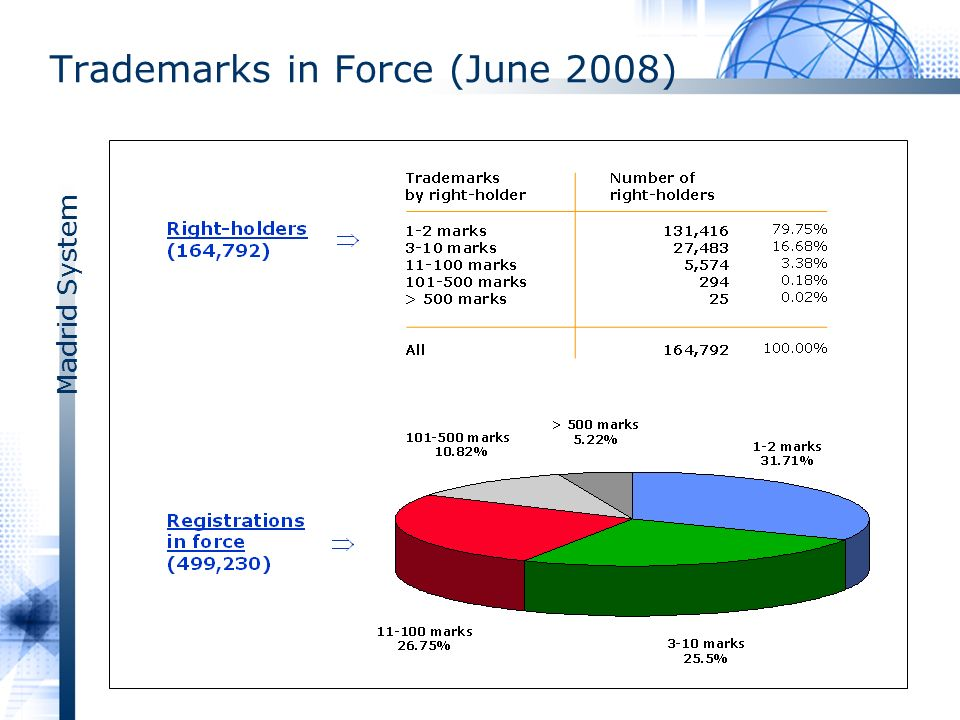 Madrid System Trademarks in Force (June 2008)