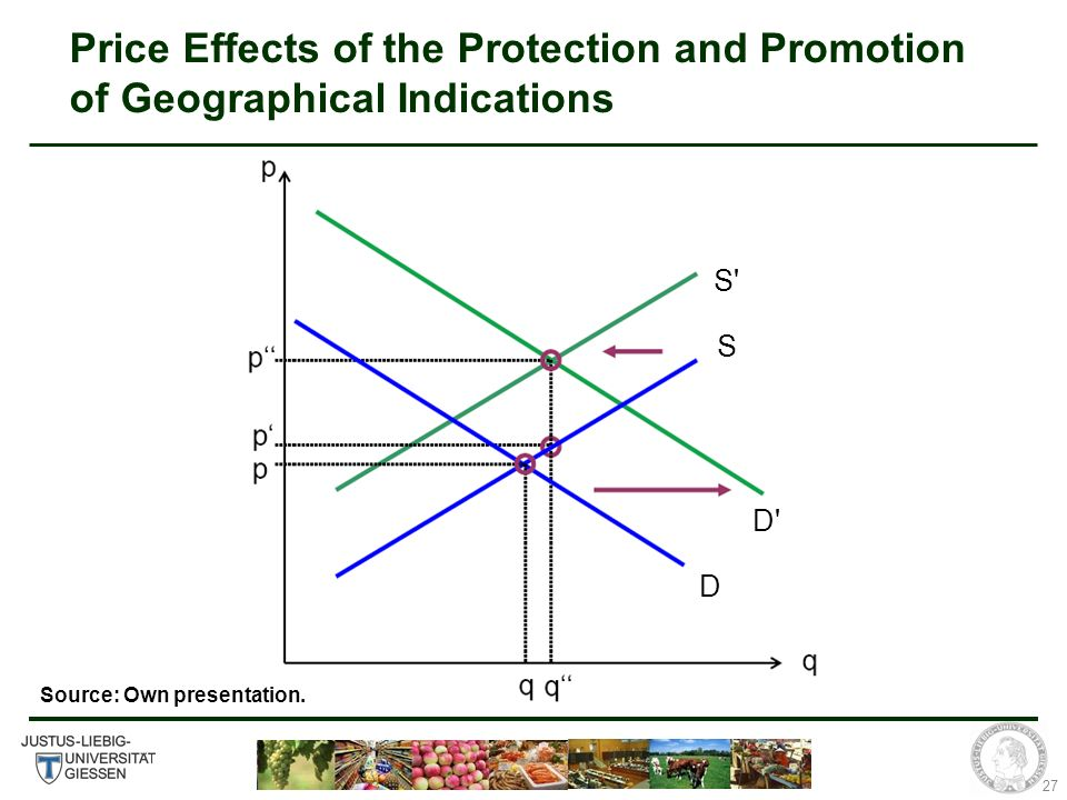 27 Price Effects of the Protection and Promotion of Geographical Indications S S D D Source: Own presentation.