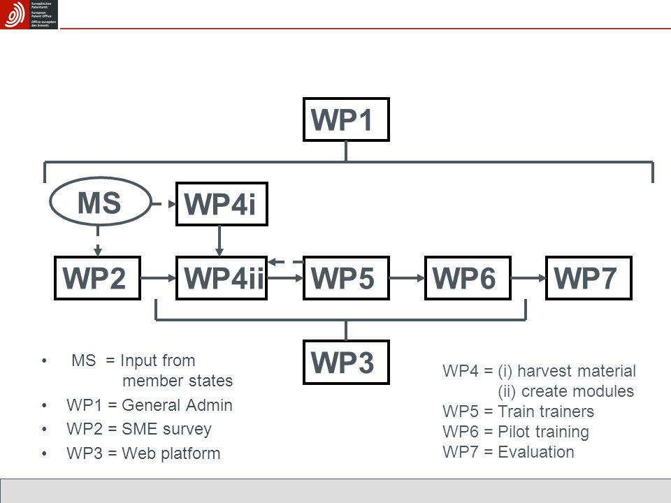 WP1 WP2 WP4i MS WP3 WP5WP6WP7WP4ii MS = Input from member states WP1 = General Admin WP2 = SME survey WP3 = Web platform WP4 = (i) harvest material WP