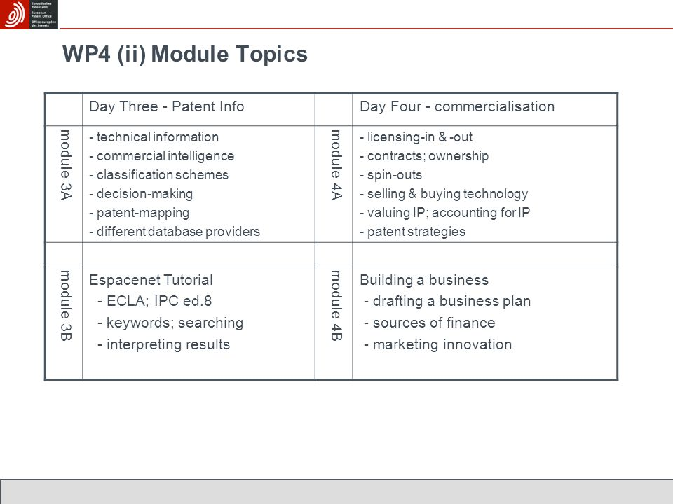 WP4 (ii) Module Topics Day Three - Patent InfoDay Four - commercialisation module 3A - technical information - commercial intelligence - classificatio