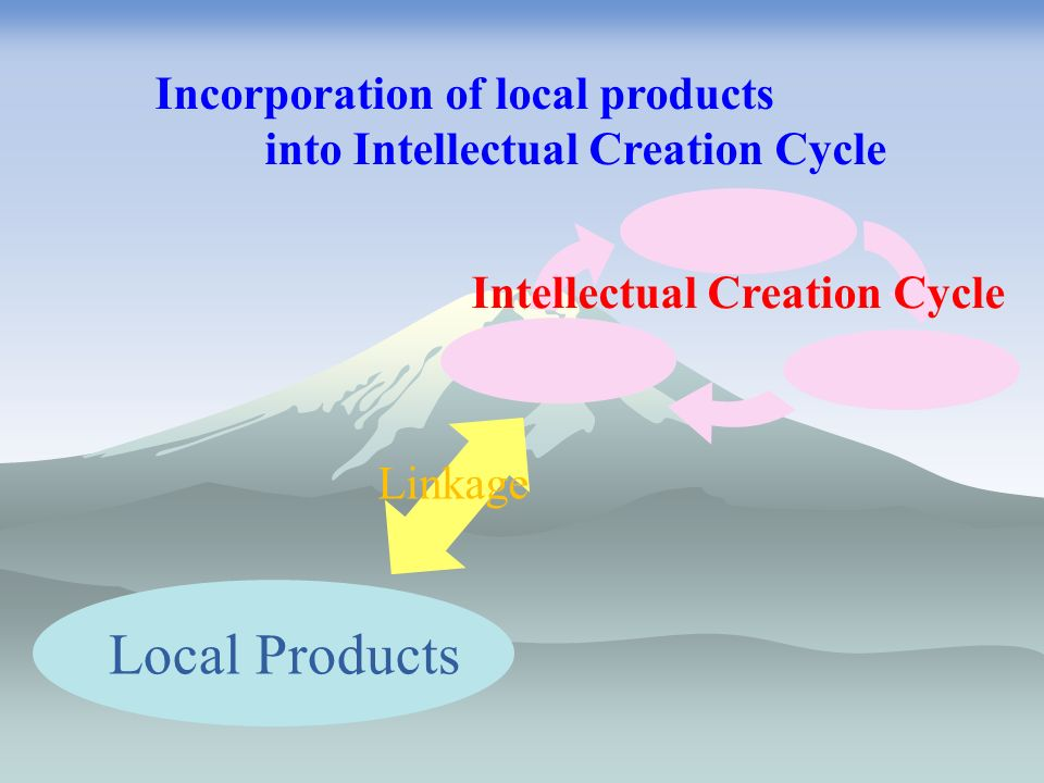 Intellectual Creation Cycle Local Products Linkage Incorporation of local products into Intellectual Creation Cycle