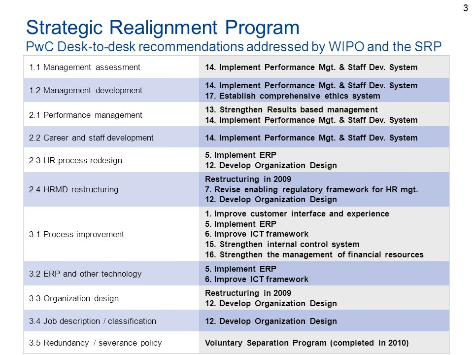 3 Strategic Realignment Program PwC Desk-to-desk recommendations addressed by WIPO and the SRP 1.1 Management assessment14. Implement Performance Mgt.