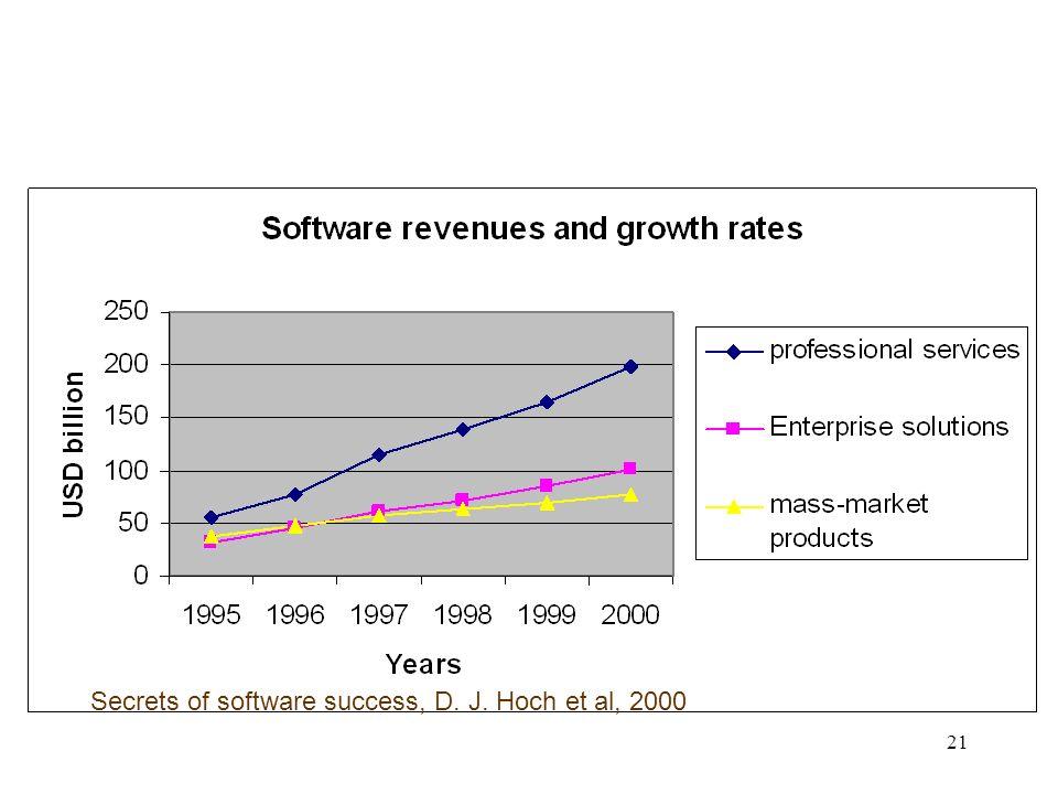 21 Secrets of software success, D. J. Hoch et al, 2000