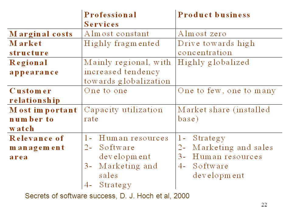 22 Secrets of software success, D. J. Hoch et al, 2000