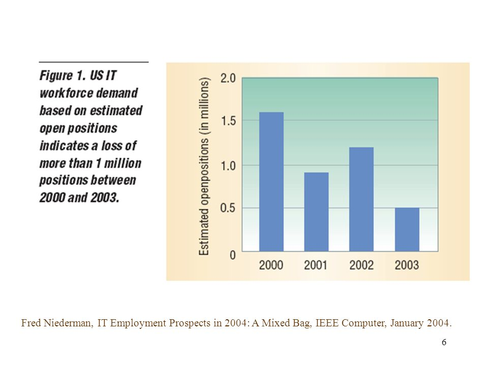 6 Fred Niederman, IT Employment Prospects in 2004: A Mixed Bag, IEEE Computer, January 2004.