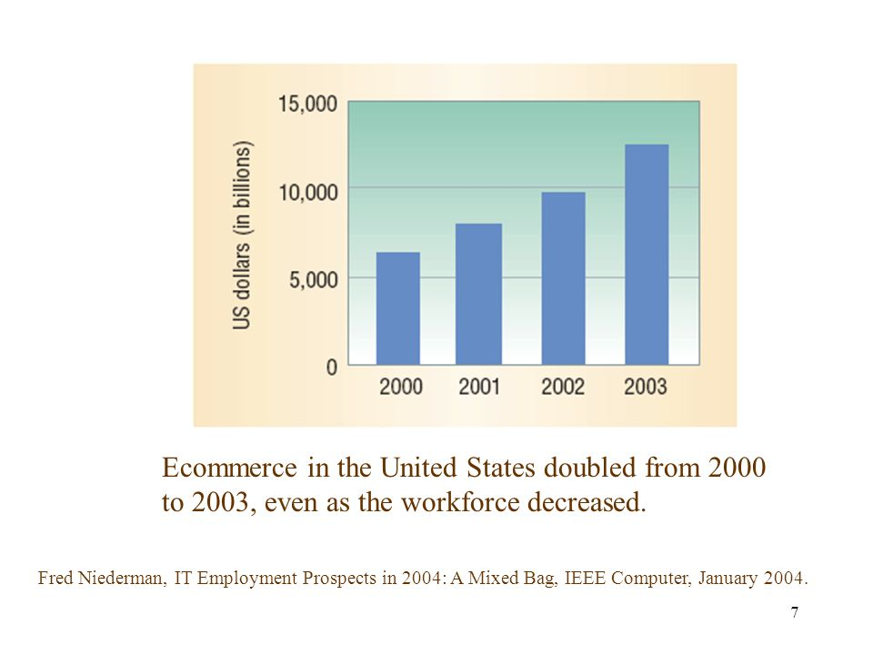 7 Ecommerce in the United States doubled from 2000 to 2003, even as the workforce decreased.
