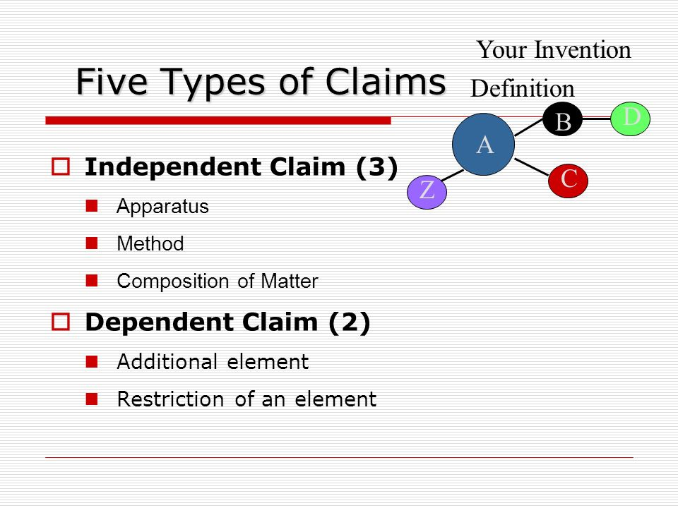 D A B E C Competitors Product: Infringement ? = A B C Your Claim: Independent Claim A B C Dependent Claim A B C D Your Invention: Definition Z YES !