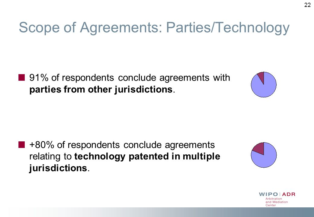 22 Scope of Agreements: Parties/Technology 91% of respondents conclude agreements with parties from other jurisdictions. +80% of respondents conclude
