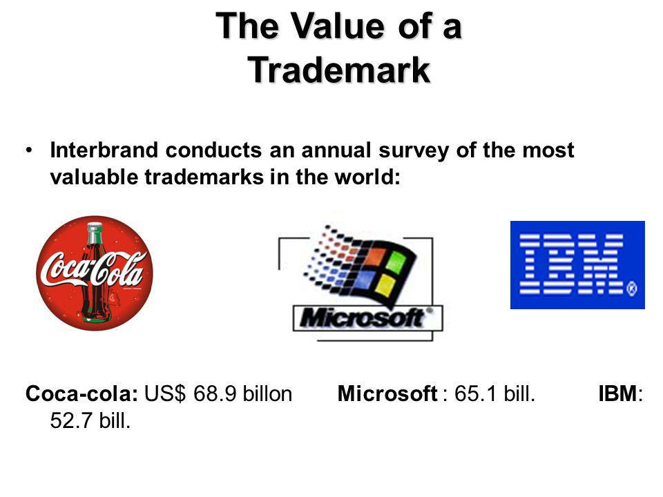 The Value of a Trademark Consumers are willing to pay a premium price for a product bearing a trademark with a given reputation Mergers and acquisitions increasingly driven by need to acquire a trademark to, for example, enter a new market Companies outsourcing manufacturing activities to low-cost locations rely heavily on the trademarks as the main source of competitive advantage