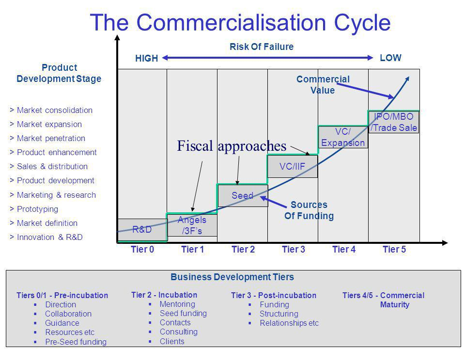 > Market consolidation > Market expansion > Market penetration > Product enhancement > Sales & distribution > Product development > Marketing & research > Prototyping > Market definition > Innovation & R&D Tier 0Tier 1Tier 3Tier 4Tier 5Tier 2 Product Development Stage The Commercialisation Cycle Tier 3 - Post-incubation Funding Structuring Relationships etc Tiers 4/5 - Commercial Maturity Business Development Tiers Risk Of Failure HIGH LOW Commercial Value R&D Angels /3Fs Seed VC/IIF VC/ Expansion IPO/MBO /Trade Sale Sources Of Funding Tiers 0/1 - Pre-incubation Direction Collaboration Guidance Resources etc Pre-Seed funding Tier 2 - Incubation Mentoring Seed funding Contacts Consulting Clients Fiscal approaches