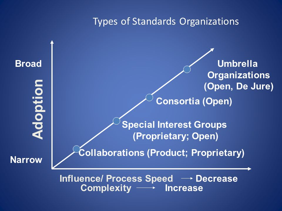 Types of Standards Organizations Broad Adoption Narrow Collaborations (Product; Proprietary) Special Interest Groups (Proprietary; Open) Consortia (Op