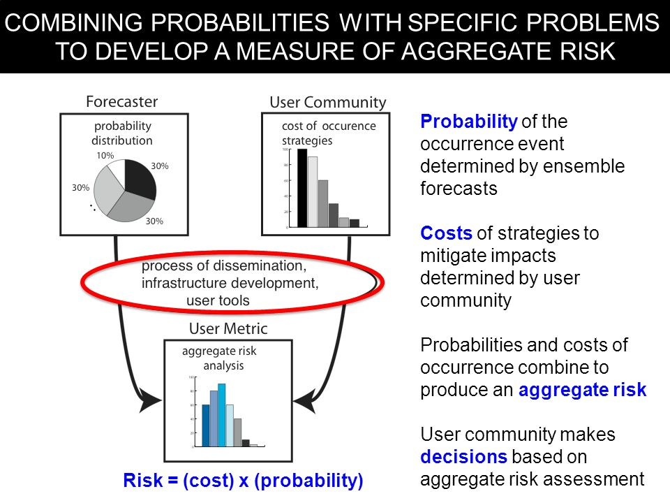 Quantitative information from the user community Combination of probabilistic forecasts of system plus user information produces easy to understand aggregate risk analysis for decision making RENDERING THE FORECAST USEFUL Probability of the occurrence event determined by ensemble forecasts Costs of strategies to mitigate impacts determined by user community Probabilities and costs of occurrence combine to produce an aggregate risk User community makes decisions based on aggregate risk assessment COMBINING PROBABILITIES WITH SPECIFIC PROBLEMS TO DEVELOP A MEASURE OF AGGREGATE RISK Risk = (cost) x (probability)
