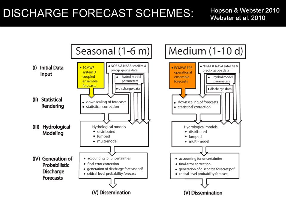 DISCHARGE FORECAST SCHEMES: Hopson & Webster 2010 Webster et al. 2010