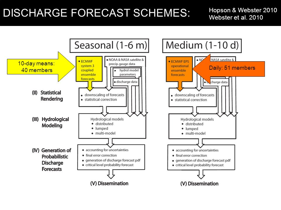 10-day means: 40 members Daily: 51 members DISCHARGE FORECAST SCHEMES: Hopson & Webster 2010 Webster et al.