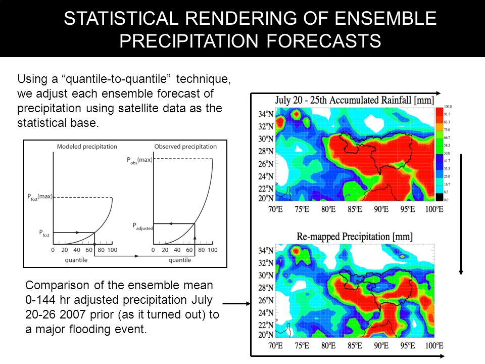 STATISTICAL RENDERING OF ENSEMBLE PRECIPITATION FORECASTS Using a quantile-to-quantile technique, we adjust each ensemble forecast of precipitation using satellite data as the statistical base.