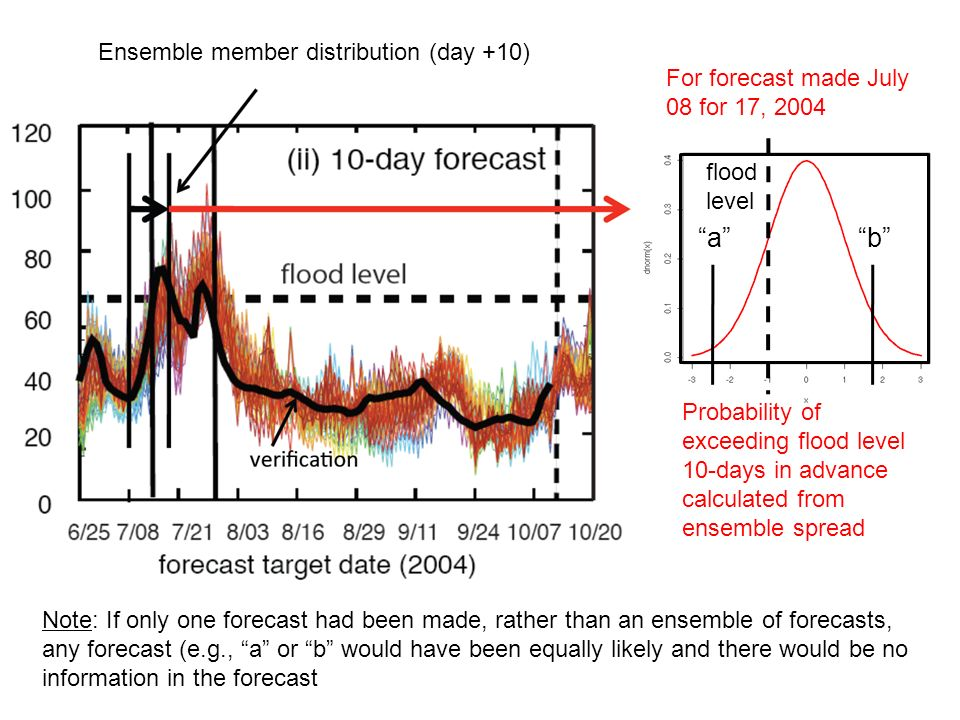 Ensemble member distribution (day +10) Probability of exceeding flood level 10-days in advance calculated from ensemble spread For forecast made July