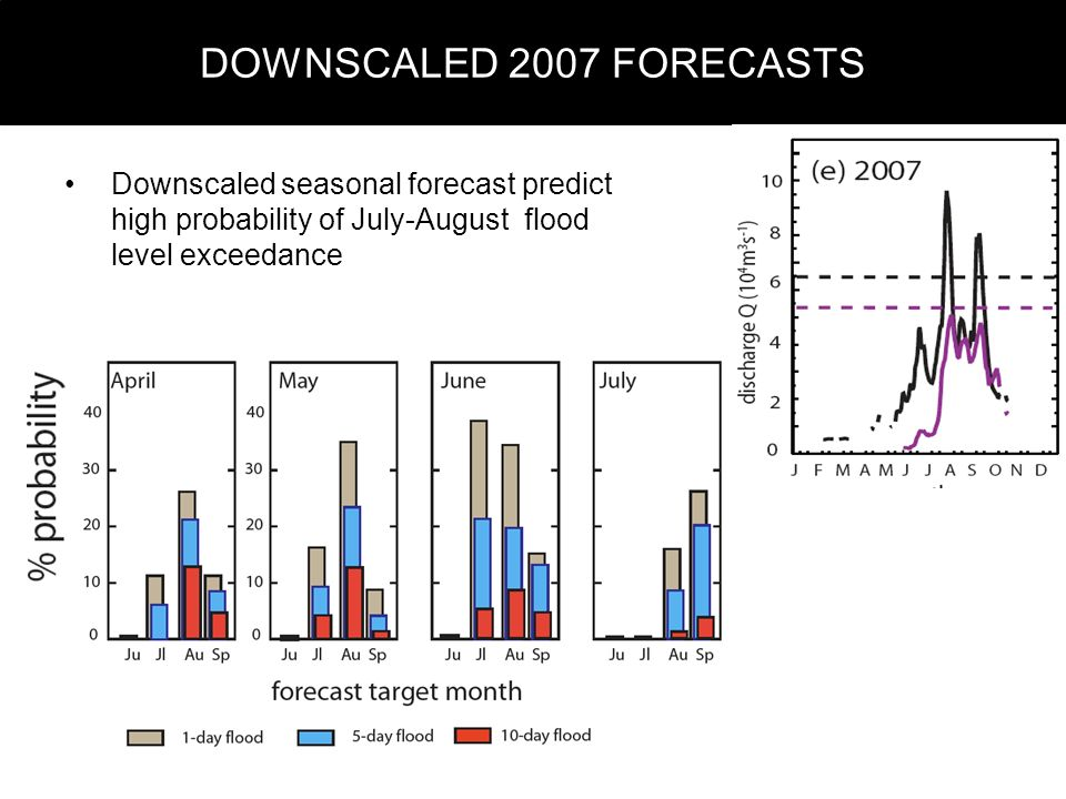 DOWNSCALED 2007 FORECASTS Downscaled seasonal forecast predict high probability of July-August flood level exceedance
