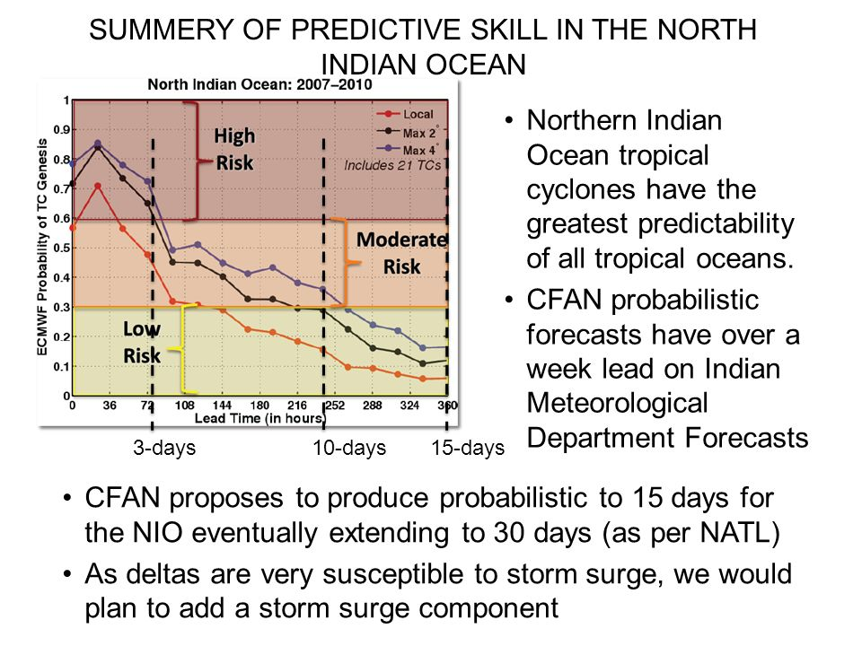 3-days 10-days 15-days SUMMERY OF PREDICTIVE SKILL IN THE NORTH INDIAN OCEAN Northern Indian Ocean tropical cyclones have the greatest predictability of all tropical oceans.