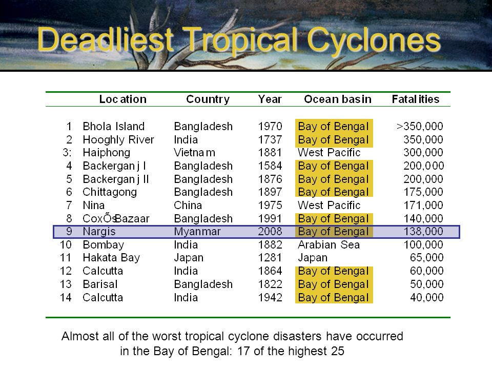 Deadliest Tropical Cyclones Almost all of the worst tropical cyclone disasters have occurred in the Bay of Bengal: 17 of the highest 25